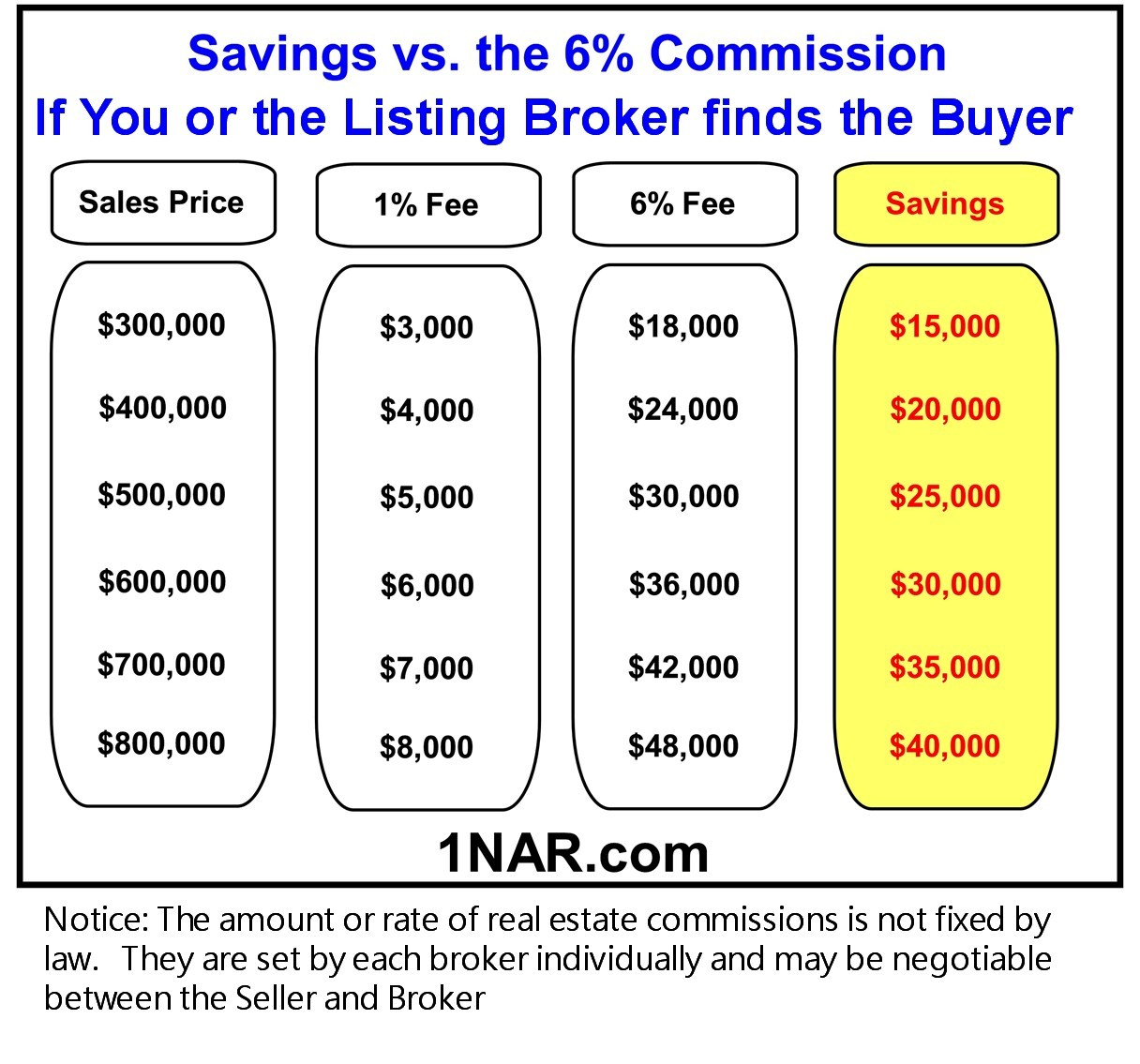 Savings if you or the Listing Broker finds the Buyer with our 1% commission vs a 6% Commission at various sale prices. For example at $500,000 our 1% Listing fee is $5,000 while the 6% commission is $30,000 so you would save $25,000 by listing with us.