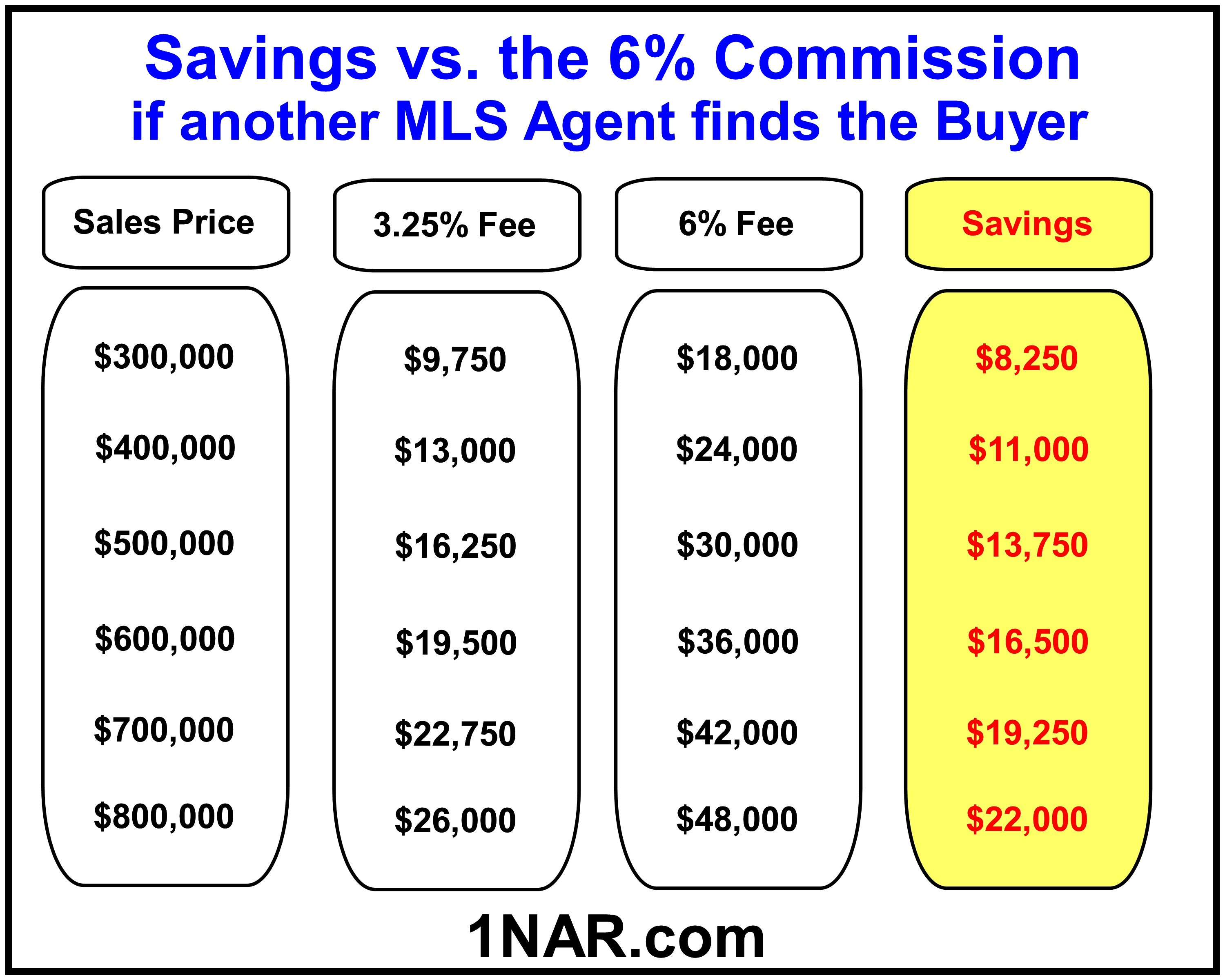 Savings if another MLS Agent finds the Buyer with our 3.25% commission vs a 6% Commission at various sale prices. For example at $500,000 our 3.25% Listing fee is $16,250 while the 6% commission is $30,000 so you would save $13,750 by listing with us.
